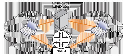几个NAT64/DNS64服务器地址和NAT64前缀