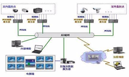 企业监控系统解决方案(图3)